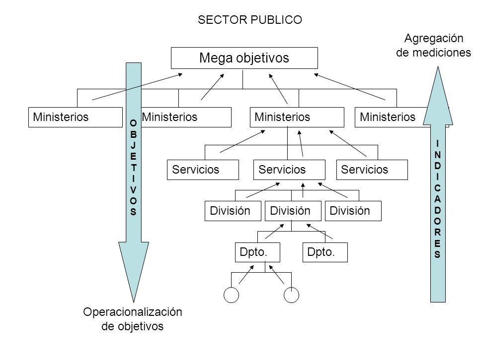 Mega objetivos Ministerios Servicios División Dpto. SECTOR PUBLICO OBJETIVOSOBJETIVOS INDICADORESINDICADORES Operacionalización de objetivos Agregació