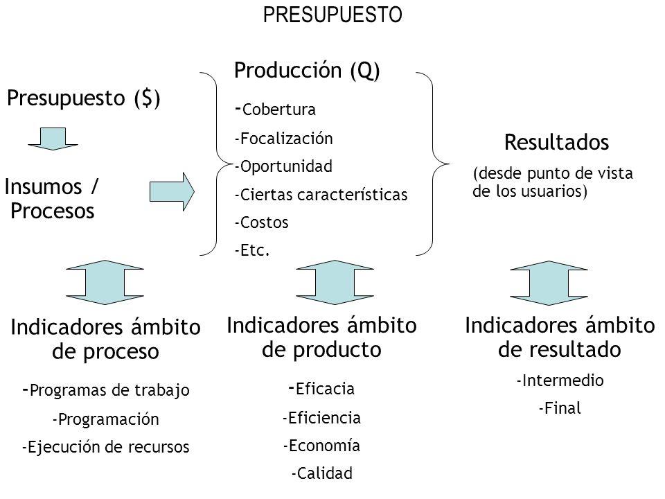 Presupuesto ($) Producción (Q) - Cobertura -Focalización -Oportunidad -Ciertas características -Costos -Etc. Resultados (desde punto de vista de los u