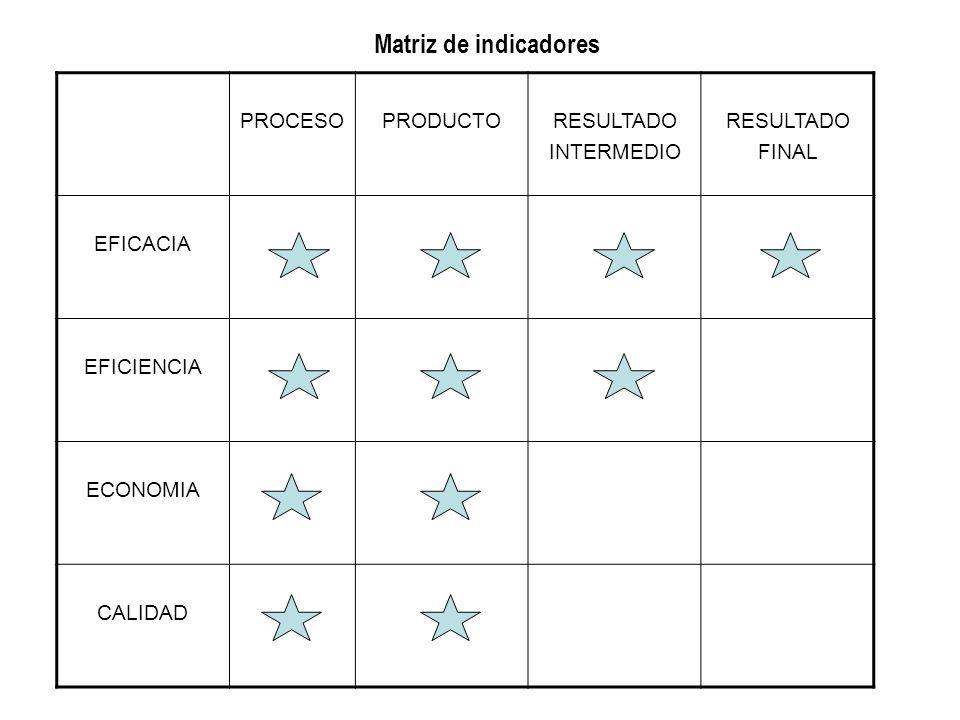 Matriz de indicadores PROCESOPRODUCTORESULTADO INTERMEDIO RESULTADO FINAL EFICACIA EFICIENCIA ECONOMIA CALIDAD