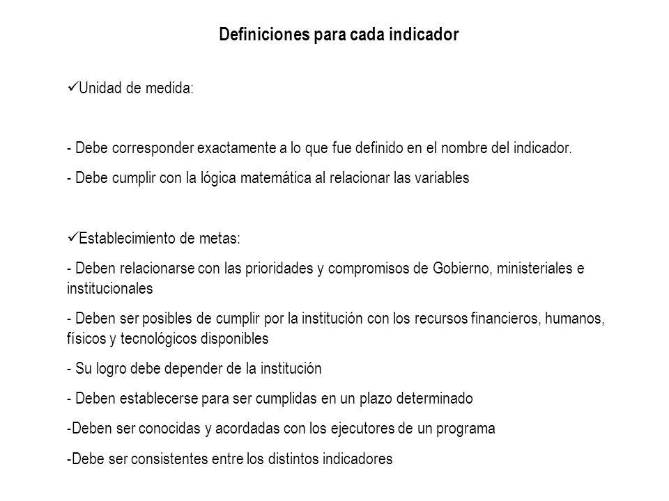 Definiciones para cada indicador Unidad de medida: - Debe corresponder exactamente a lo que fue definido en el nombre del indicador. - Debe cumplir co