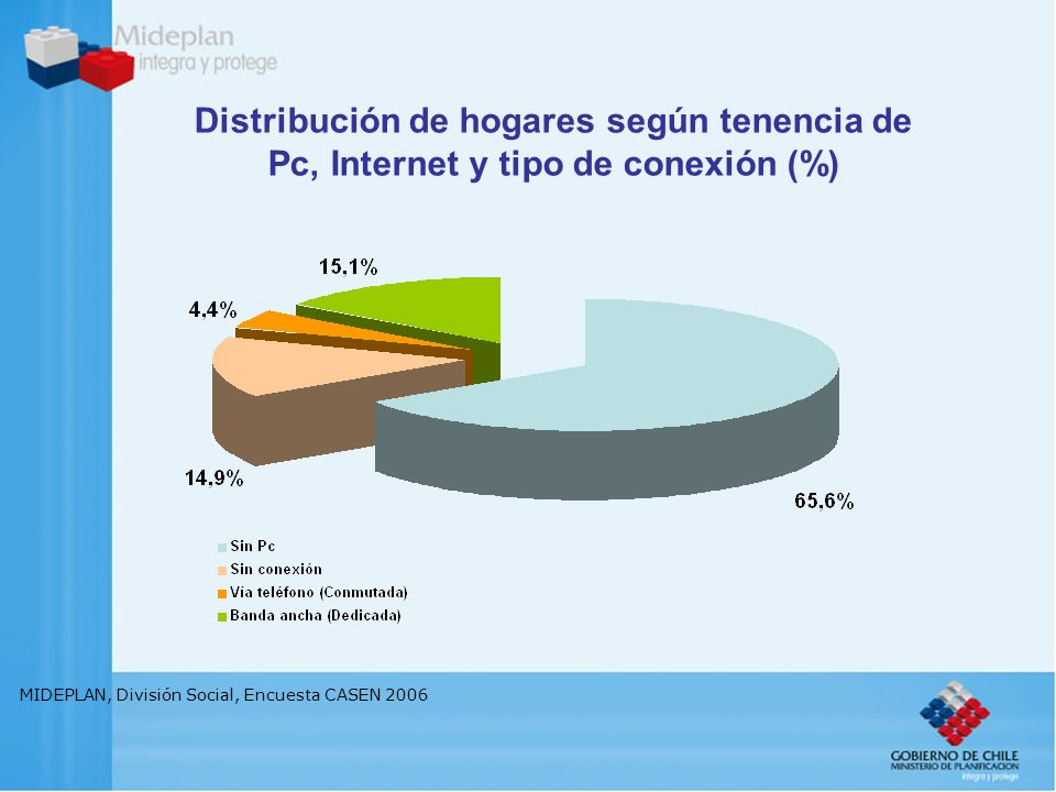 MIDEPLAN, División Social, Encuesta CASEN 2006 Distribución de hogares según tenencia de Pc, Internet y tipo de conexión (%)