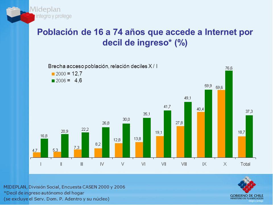 Brecha acceso población, relación deciles X / I = 12,7 = 4,6 Población de 16 a 74 años que accede a Internet por decil de ingreso* (%) MIDEPLAN, División Social, Encuesta CASEN 2000 y 2006 *Decil de ingreso autónomo del hogar (se excluye el Serv.