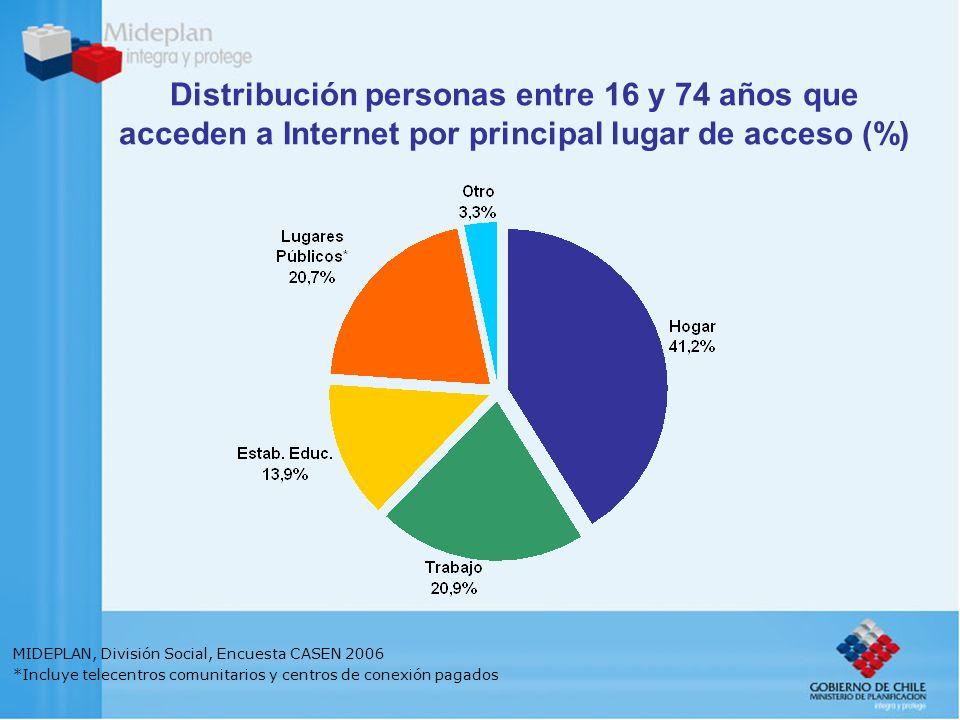 Distribución personas entre 16 y 74 años que acceden a Internet por principal lugar de acceso (%) MIDEPLAN, División Social, Encuesta CASEN 2006 *Incluye telecentros comunitarios y centros de conexión pagados
