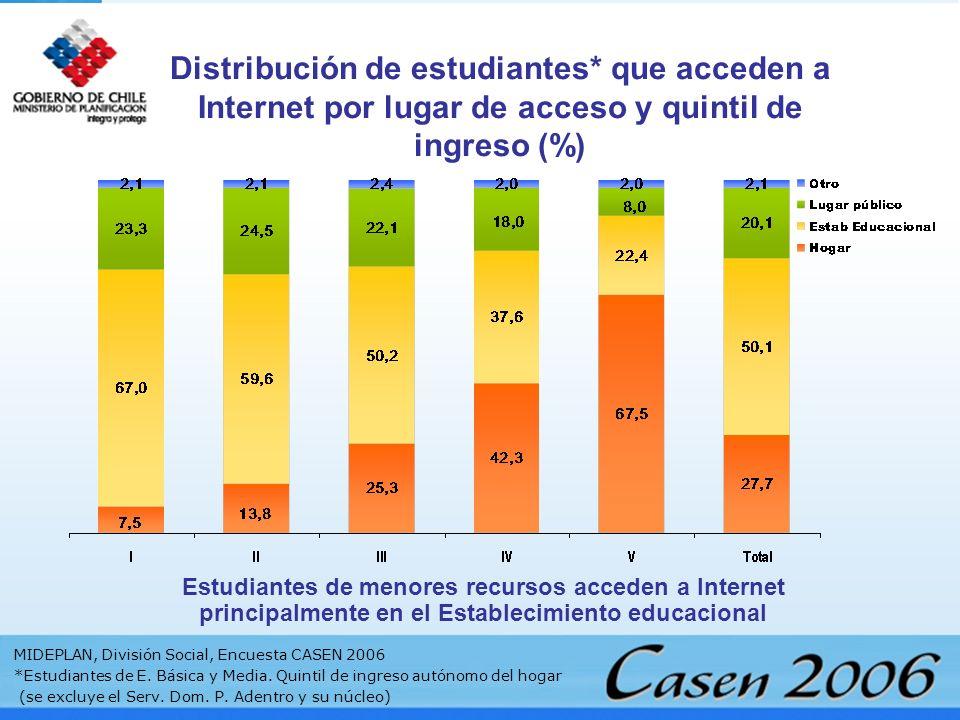 Estudiantes de menores recursos acceden a Internet principalmente en el Establecimiento educacional Distribución de estudiantes* que acceden a Interne