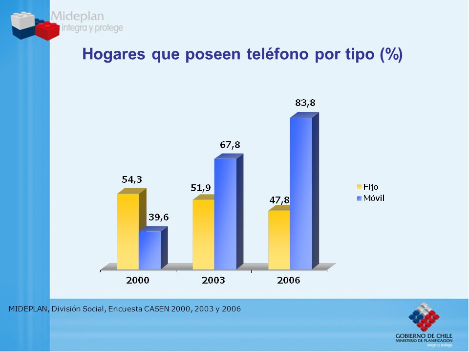Hogares que poseen teléfono por tipo (%) MIDEPLAN, División Social, Encuesta CASEN 2000, 2003 y 2006