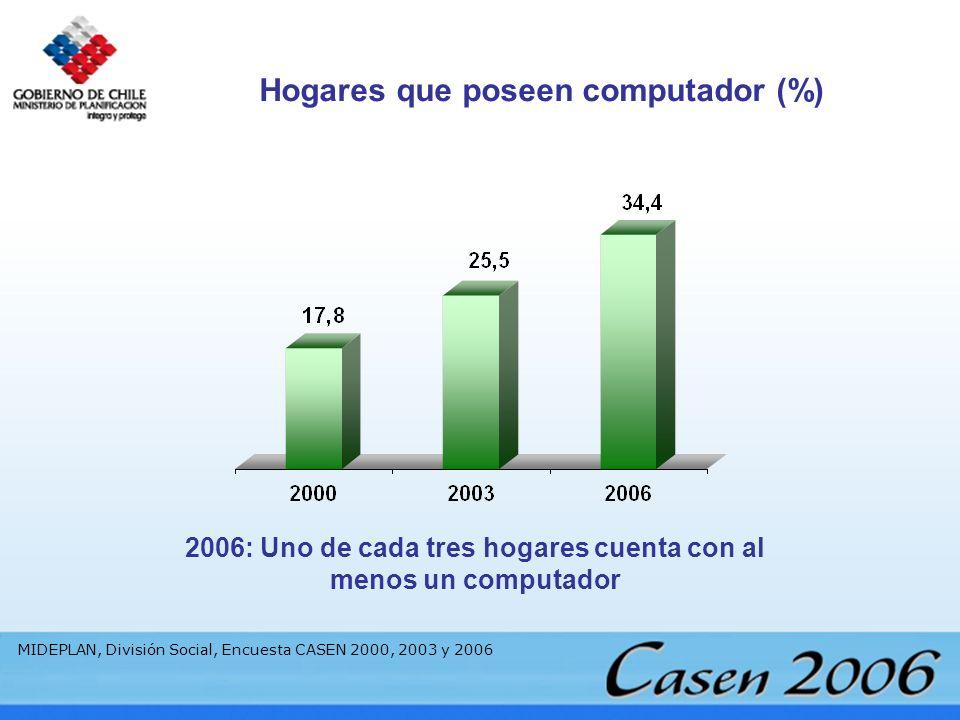 2006: Uno de cada tres hogares cuenta con al menos un computador Hogares que poseen computador (%) MIDEPLAN, División Social, Encuesta CASEN 2000, 200