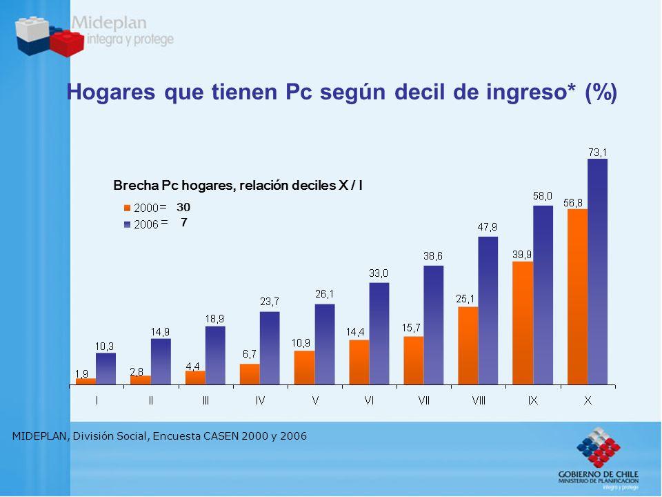 MIDEPLAN, División Social, Encuesta CASEN 2000, 2003 y 2006 Hogares con conexión a Internet de aquellos que tienen Pc (%) 48,9 50,2 56,7