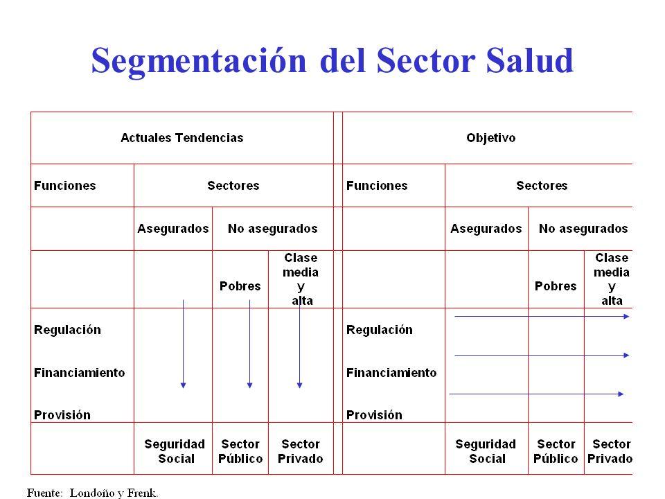 Racionalidad de la Separación de Funciones Busca terminar con la segmentación del sistema de salud ayudando a redefinir instituciones en términos de s