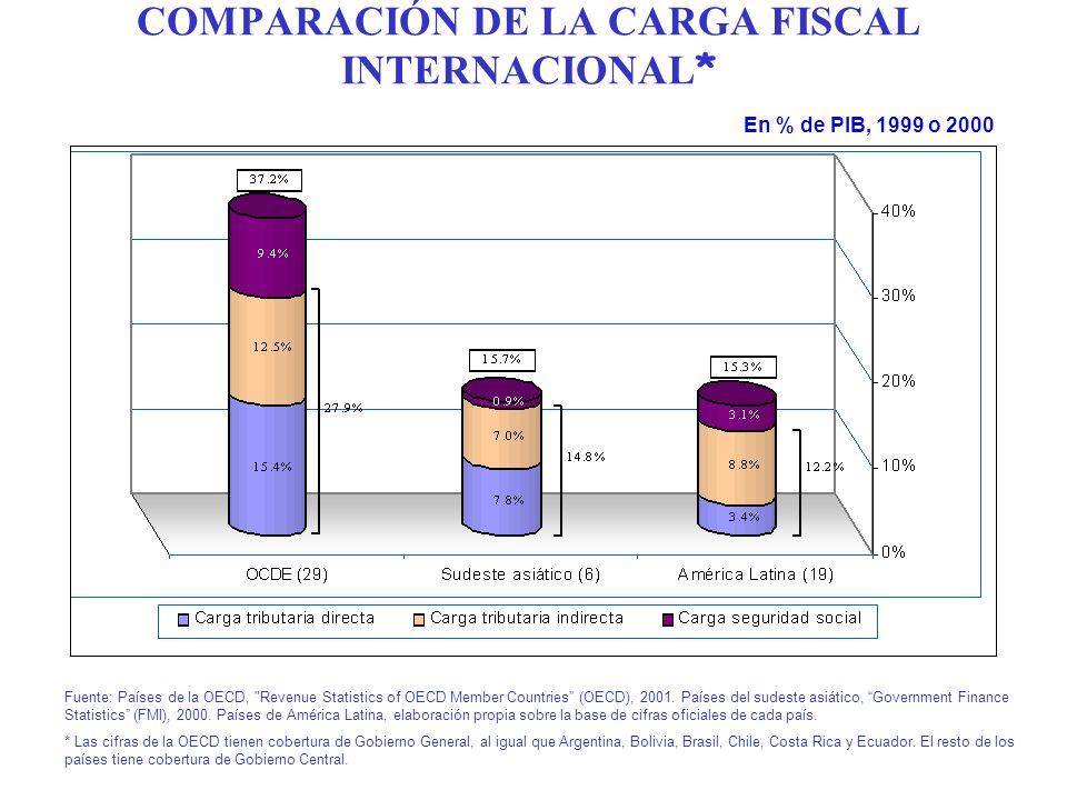 COMPARACIÓN DE LA CARGA FISCAL INTERNACIONAL * Fuente: Países de la OECD, Revenue Statistics of OECD Member Countries (OECD), 2001.