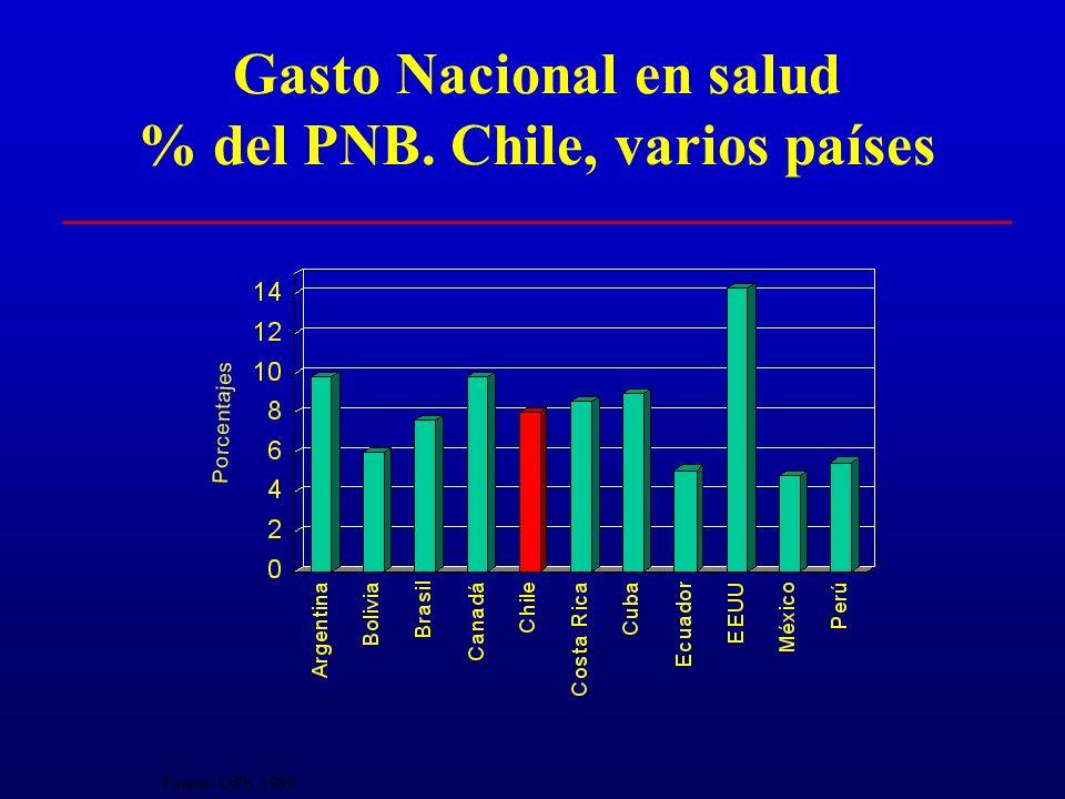 Organización del Sector Salud Chileno Fuentes financiamiento (Mecanismo) Seguros (% afiliación) Provisión FONASAISAPRE Mutuales FiscoEmpresas Asalaria