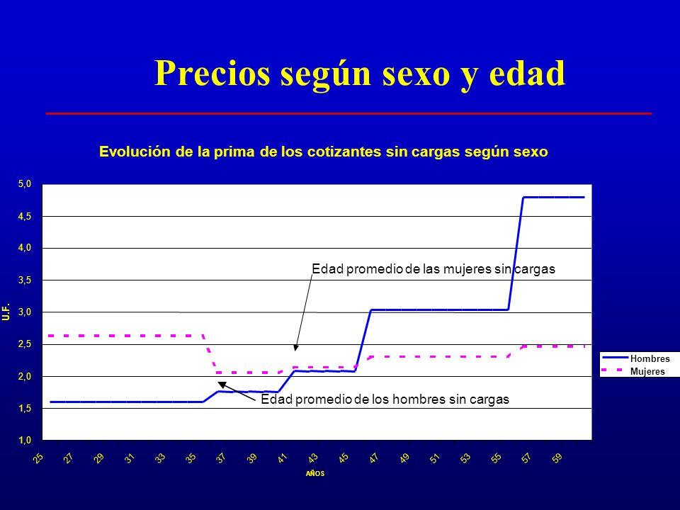 Chile: Distribución de la Población según edad, sexo e ingreso
