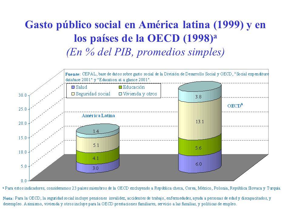 Distribución del Gasto en Salud por tipo de servicio en Ocho Países de la Región, 1995