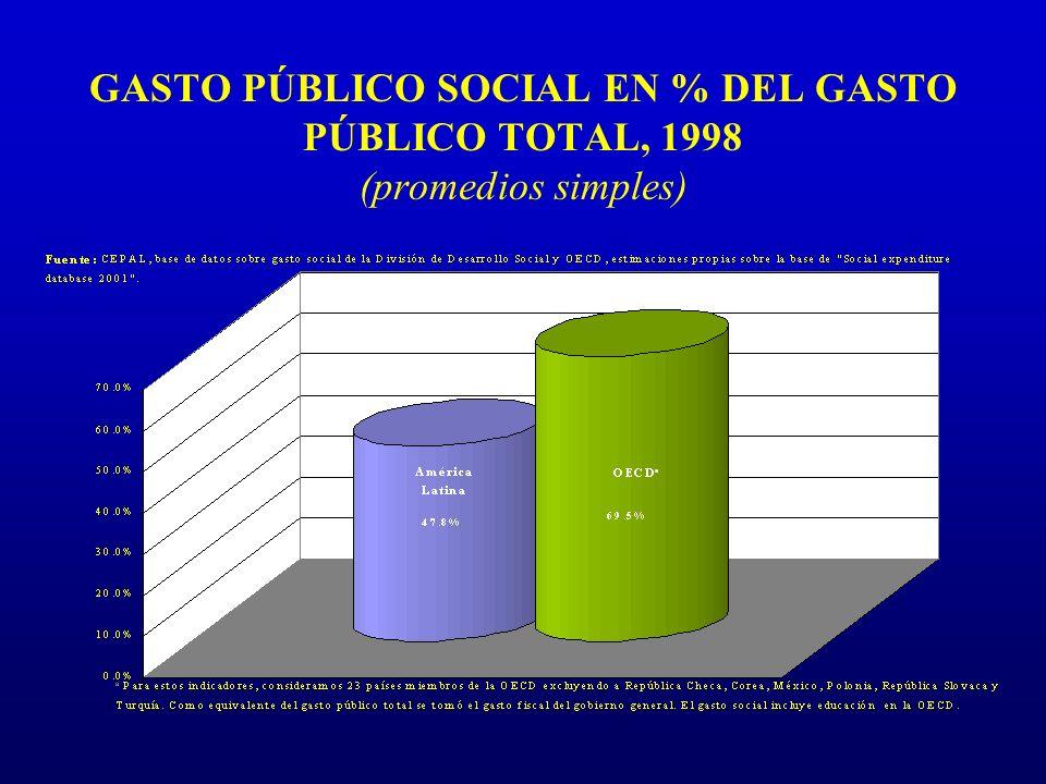 GASTO PÚBLICO SOCIAL EN % DEL GASTO PÚBLICO TOTAL, 1998 (promedios simples)