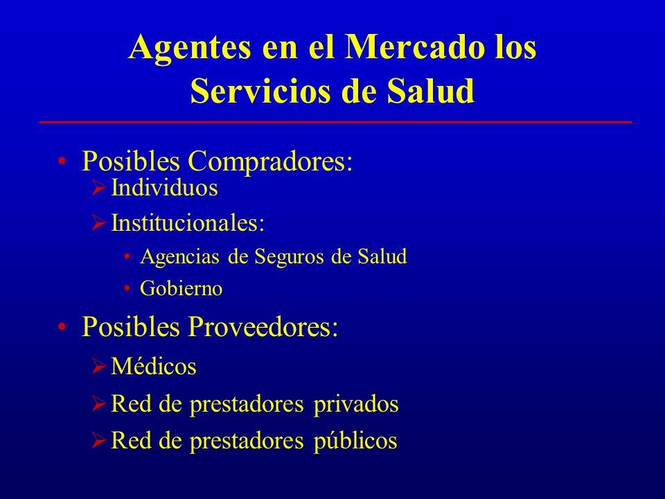 Agentes en el Mercado los Servicios de Salud Posibles Compradores: Individuos Institucionales: Agencias de Seguros de Salud Gobierno Posibles Proveedores: Médicos Red de prestadores privados Red de prestadores públicos