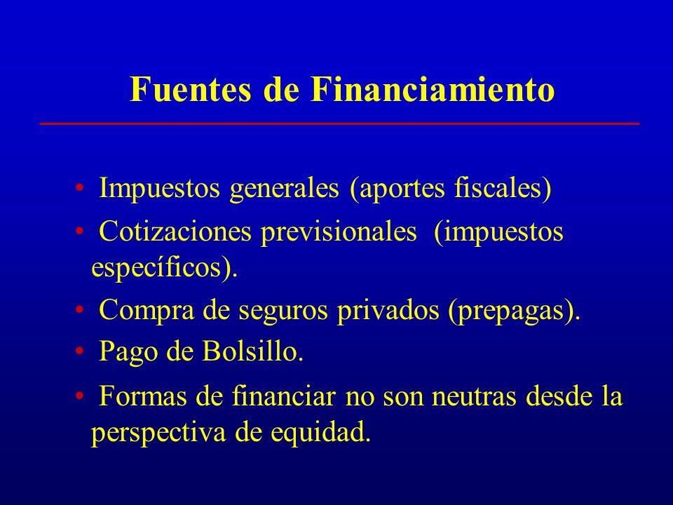 Ineficiencias e inequidad del sistema mixto Las Isapre efectúan descreme de mercado y selección de riesgo de acuerdo a edad, sexo e ingreso.