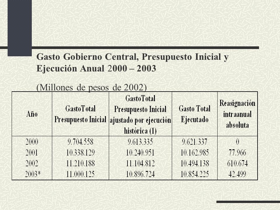 Gasto Gobierno Central, Presupuesto Inicial y Ejecución Anual 2000 – 2003 (Millones de pesos de 2002)