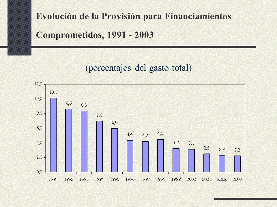 Evolución de la Provisión para Financiamientos Comprometidos, 1991 - 2003 (porcentajes del gasto total)