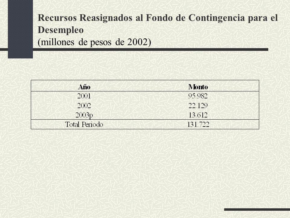 Recursos Reasignados al Fondo de Contingencia para el Desempleo (millones de pesos de 2002)
