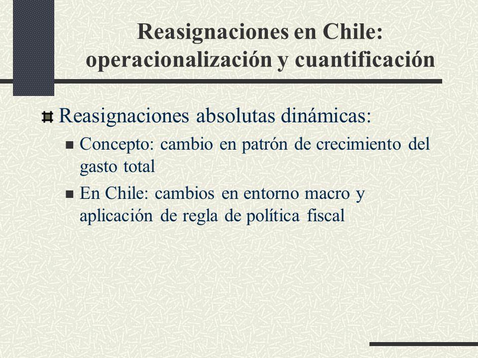 Reasignaciones en Chile: operacionalización y cuantificación Reasignaciones absolutas dinámicas: Concepto: cambio en patrón de crecimiento del gasto total En Chile: cambios en entorno macro y aplicación de regla de política fiscal