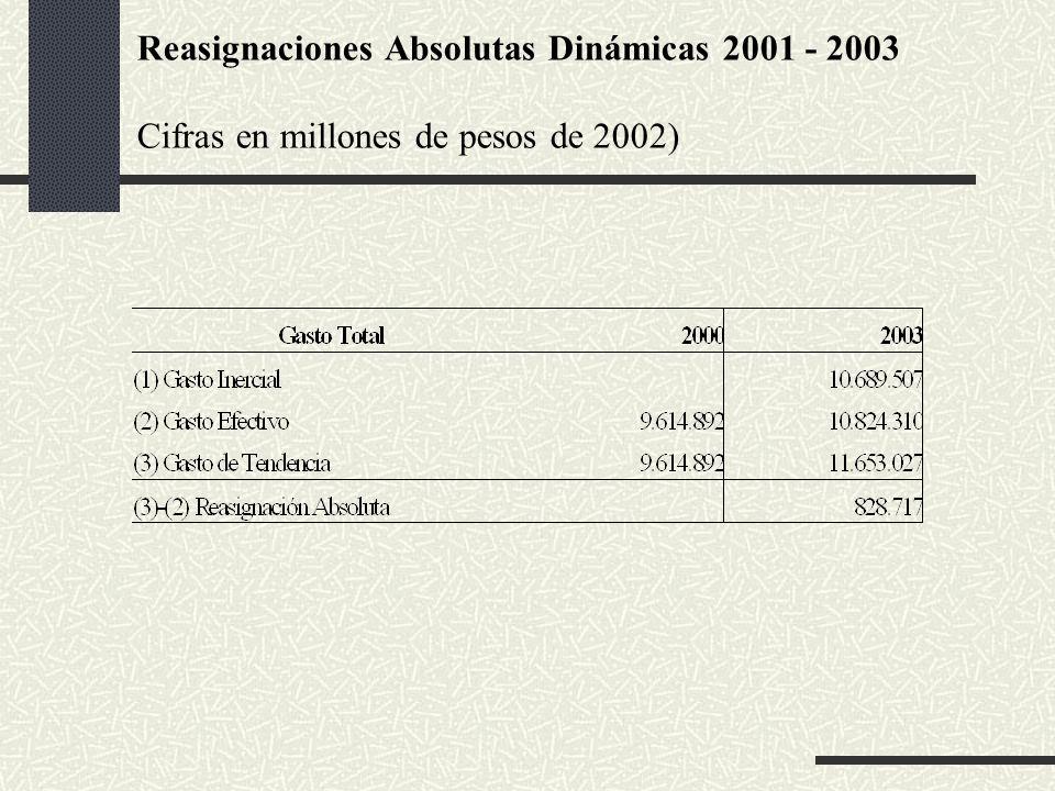 Reasignaciones Absolutas Dinámicas 2001 - 2003 Cifras en millones de pesos de 2002)