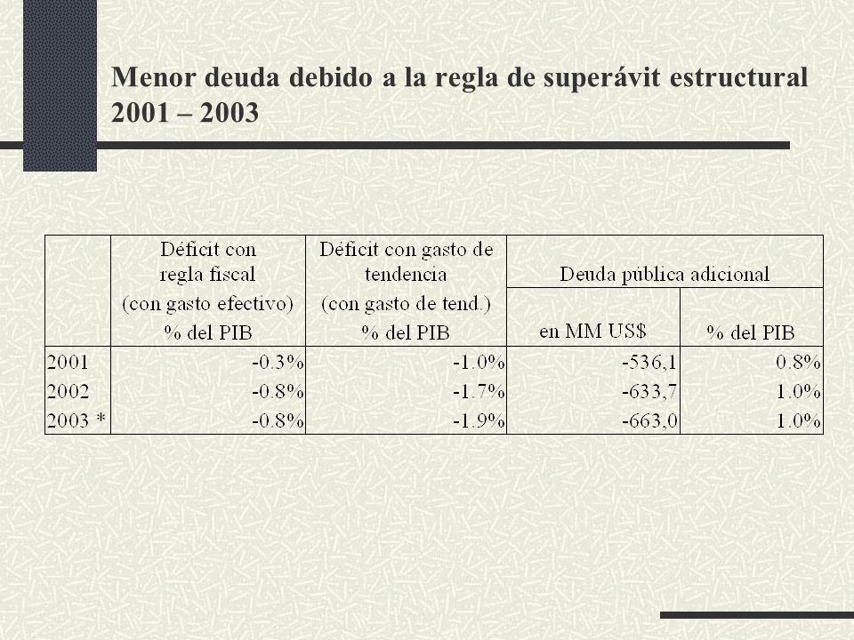 Menor deuda debido a la regla de superávit estructural 2001 – 2003