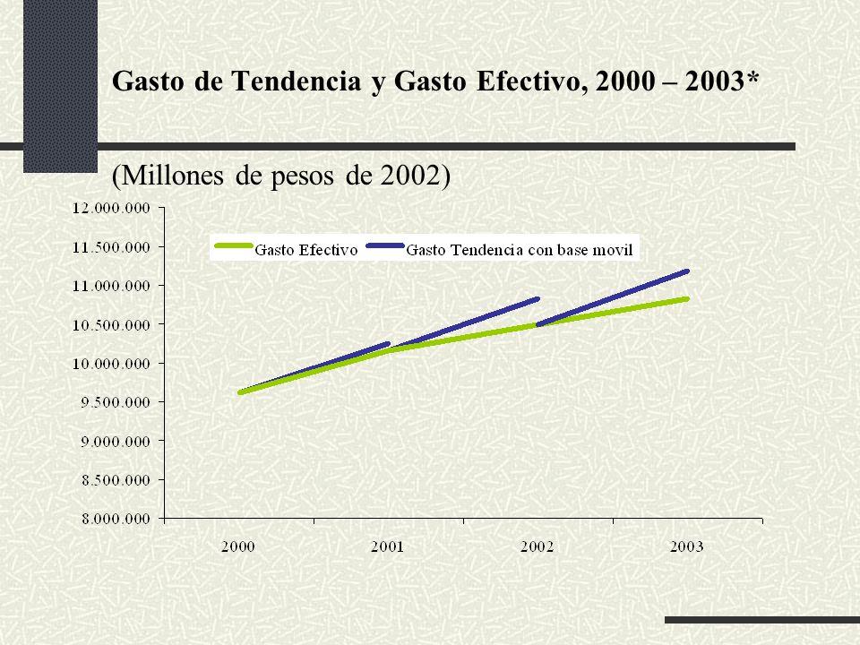 Gasto de Tendencia y Gasto Efectivo, 2000 – 2003* (Millones de pesos de 2002)