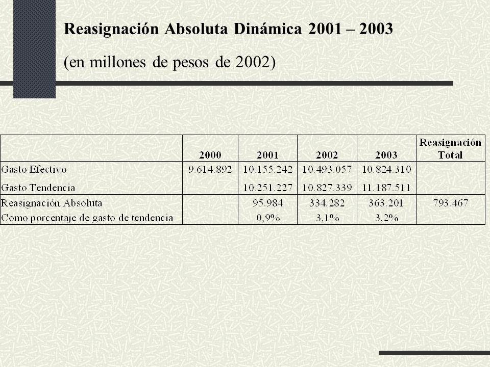 Reasignación Absoluta Dinámica 2001 – 2003 (en millones de pesos de 2002)