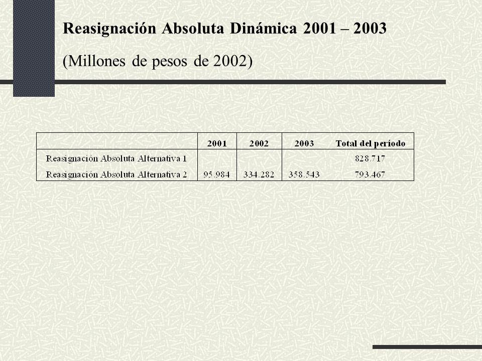 Reasignación Absoluta Dinámica 2001 – 2003 (Millones de pesos de 2002)