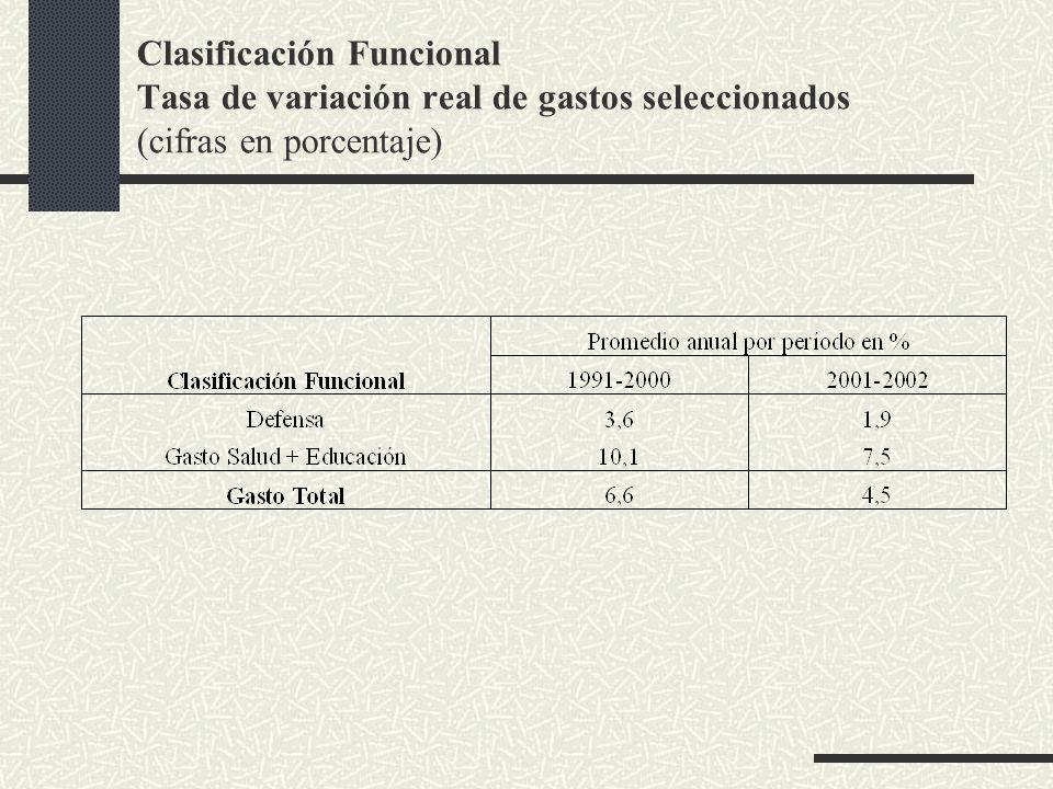Clasificación Funcional Tasa de variación real de gastos seleccionados (cifras en porcentaje)