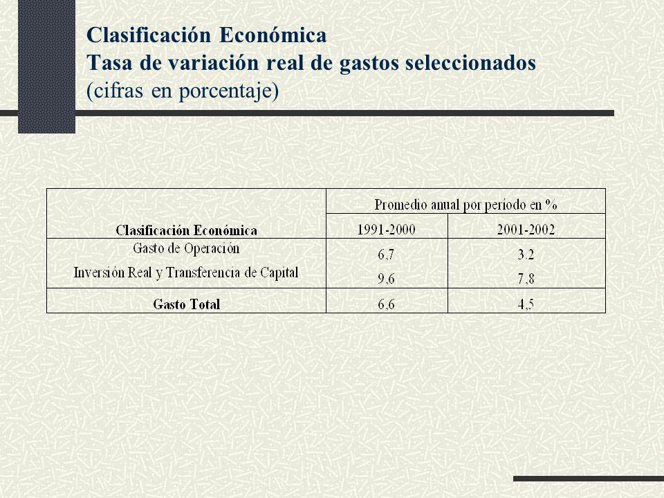 Clasificación Económica Tasa de variación real de gastos seleccionados (cifras en porcentaje)