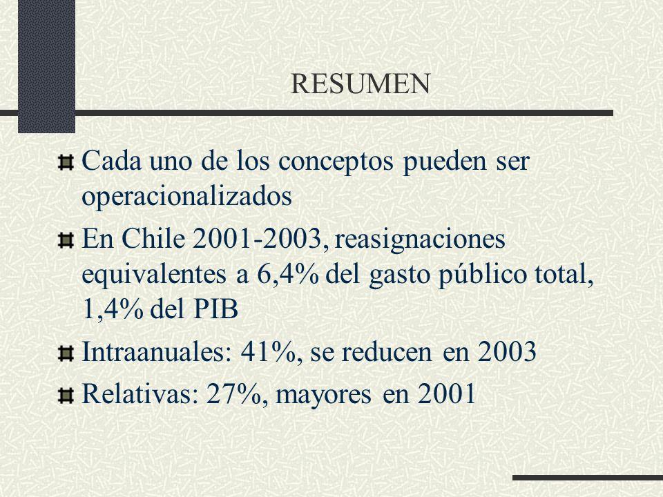 RESUMEN Cada uno de los conceptos pueden ser operacionalizados En Chile 2001-2003, reasignaciones equivalentes a 6,4% del gasto público total, 1,4% del PIB Intraanuales: 41%, se reducen en 2003 Relativas: 27%, mayores en 2001