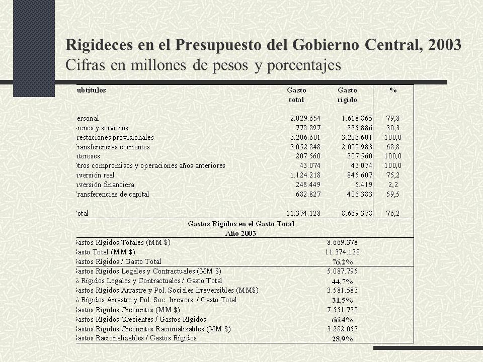 Rigideces en el Presupuesto del Gobierno Central, 2003 Cifras en millones de pesos y porcentajes