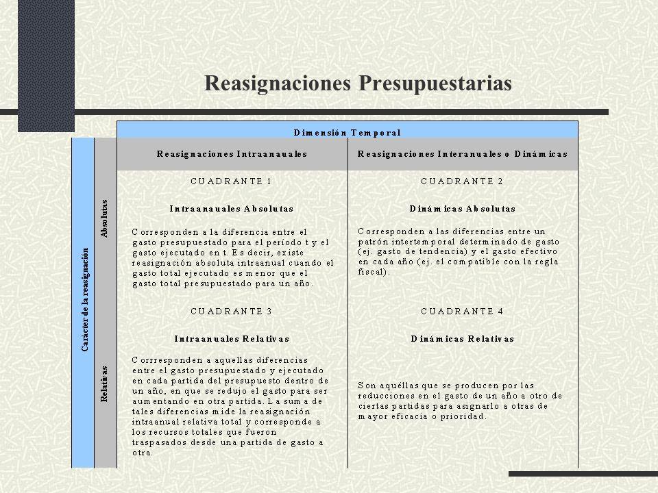 Reasignaciones Presupuestarias