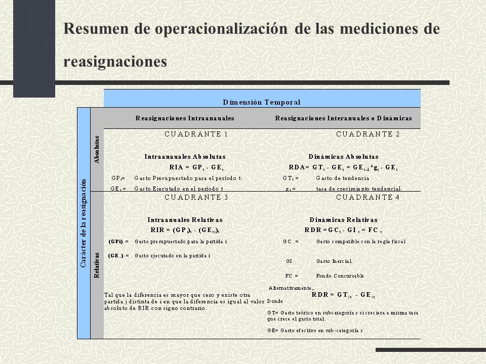 Resumen de operacionalización de las mediciones de reasignaciones