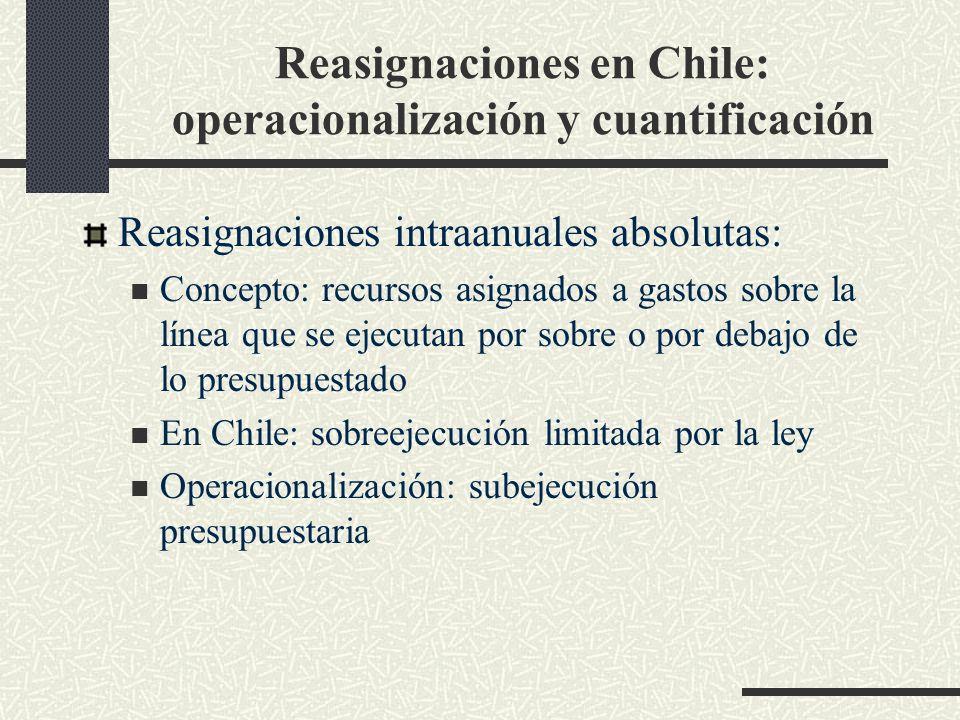 Reasignaciones en Chile: operacionalización y cuantificación Reasignaciones intraanuales absolutas: Concepto: recursos asignados a gastos sobre la línea que se ejecutan por sobre o por debajo de lo presupuestado En Chile: sobreejecución limitada por la ley Operacionalización: subejecución presupuestaria