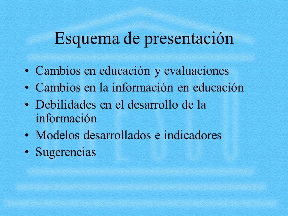 Esquema de presentación Cambios en educación y evaluaciones Cambios en la información en educación Debilidades en el desarrollo de la información Mode