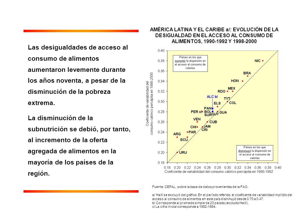AMÉRICA LATINA Y EL CARIBE a/: EVOLUCIÓN DE LA DESIGUALDAD EN EL ACCESO AL CONSUMO DE ALIMENTOS, 1990-1992 Y 1998-2000 Fuente: CEPAL, sobre la base de datos provenientes de la FAO.