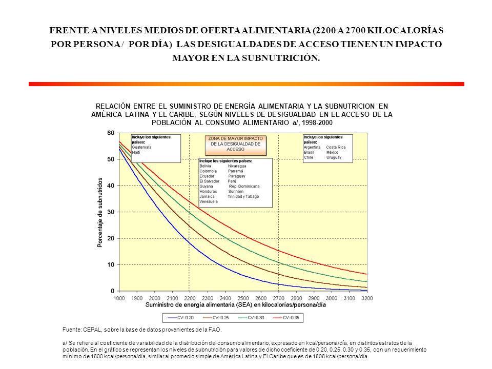 RELACIÓN ENTRE EL SUMINISTRO DE ENERGÍA ALIMENTARIA Y LA SUBNUTRICION EN AMÉRICA LATINA Y EL CARIBE, SEGÚN NIVELES DE DESIGUALDAD EN EL ACCESO DE LA POBLACIÓN AL CONSUMO ALIMENTARIO a/, 1998-2000 Fuente: CEPAL, sobre la base de datos provenientes de la FAO.