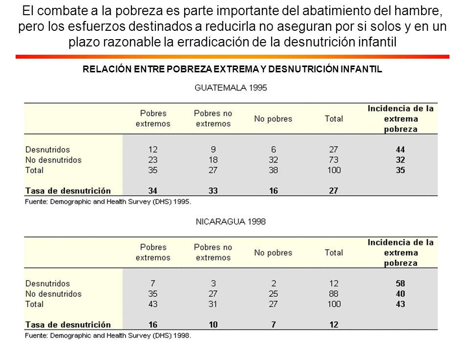 AMÉRICA LATINA Y EL CARIBE: POBLACIÓN EN EXTREMA POBREZA a/, POBLACIÓN SUBNUTRIDA Y DESNUTRICIÓN INFANTIL Fuente: CEPAL, sobre la base de datos provenientes de la FAO y de UNICEF, y Panorama social de América Latina 2001-2002.