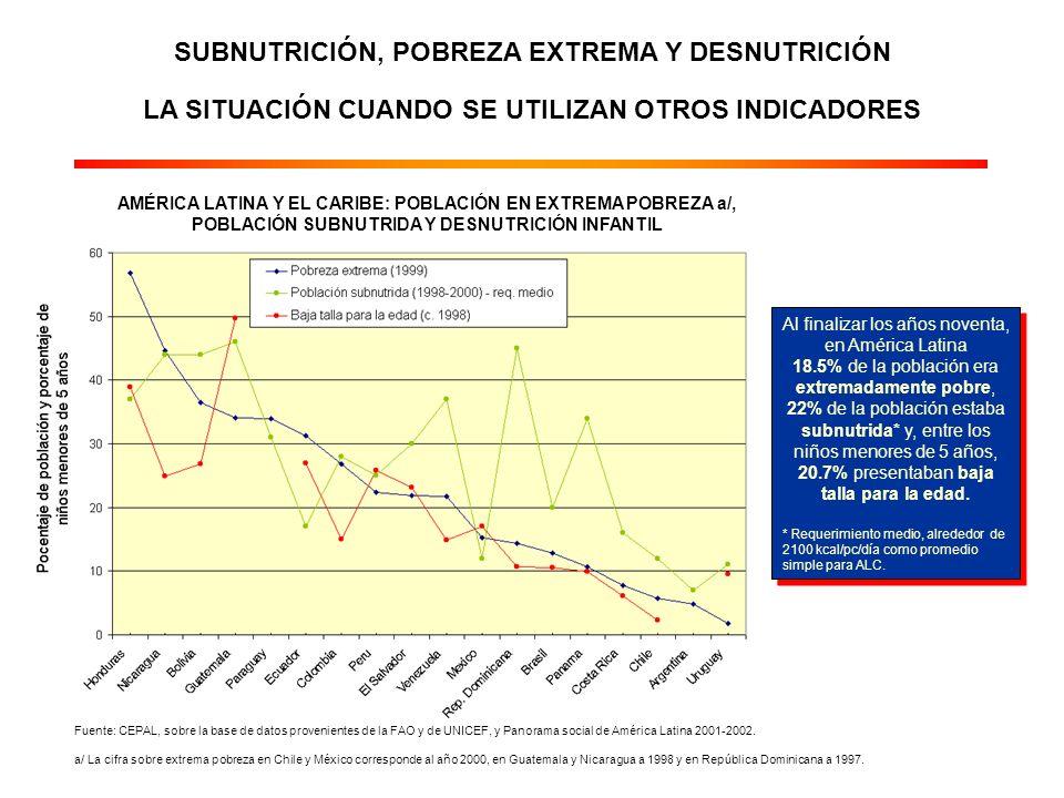 LA POBLACIÓN CON UNA INGESTA ALIMENTARIA POR DEBAJO DE LOS REQUERIMIENTOS MÍNIMOS ES RELATIVAMENTE ELEVADA EN LA REGIÓN AMÉRICA LATINA Y EL CARIBE: POBLACIÓN SUBNUTRIDA EN 1998-2000, SEGÚN CRITERIOS DE REQUERIMIENTO NUTRICIONAL MÍINIMO Y MEDIO (Porcentajes) Fuente: CEPAL, cálculos sobre la base de información proveniente de la FAO.