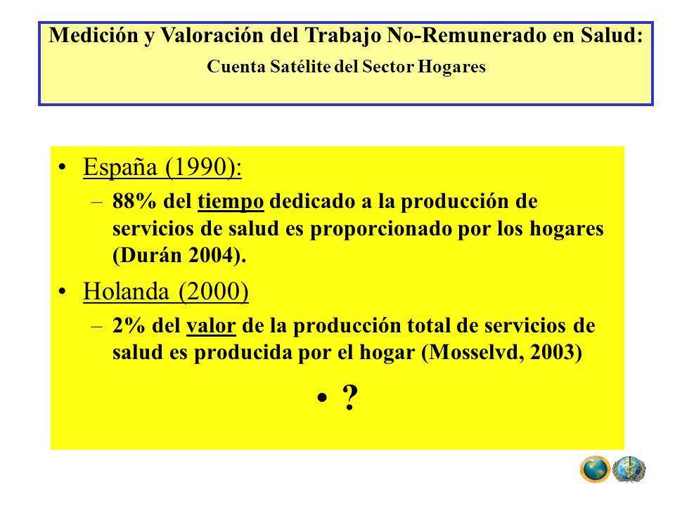 España (1990): –88% del tiempo dedicado a la producción de servicios de salud es proporcionado por los hogares (Durán 2004). Holanda (2000) –2% del va