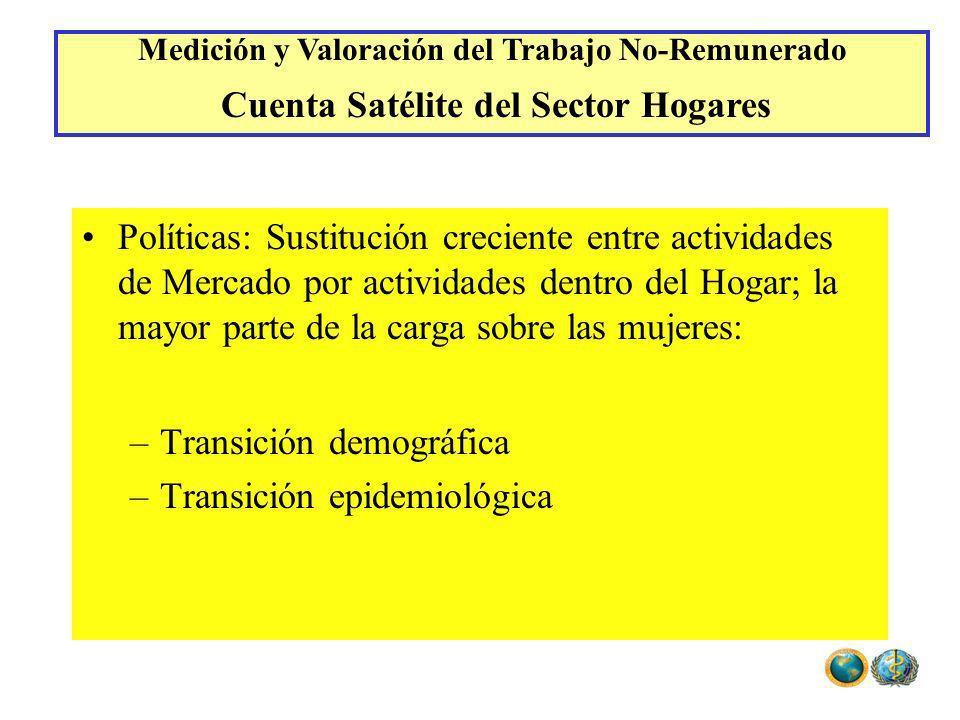 Políticas: Sustitución creciente entre actividades de Mercado por actividades dentro del Hogar; la mayor parte de la carga sobre las mujeres: –Transic