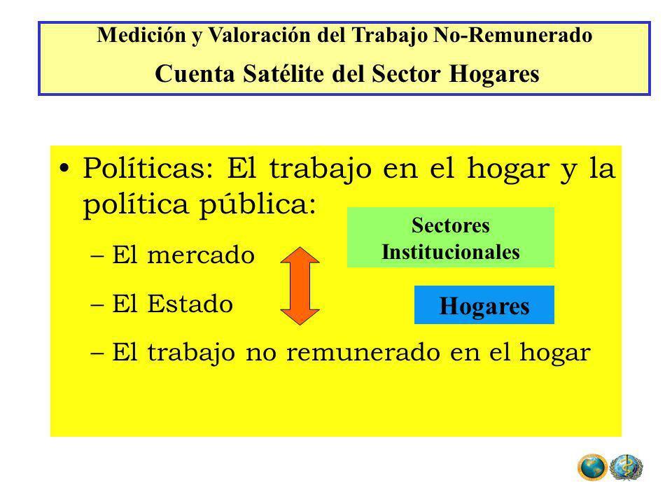 Políticas: El trabajo en el hogar y la política pública: –El mercado –El Estado –El trabajo no remunerado en el hogar Sectores Institucionales Hogares