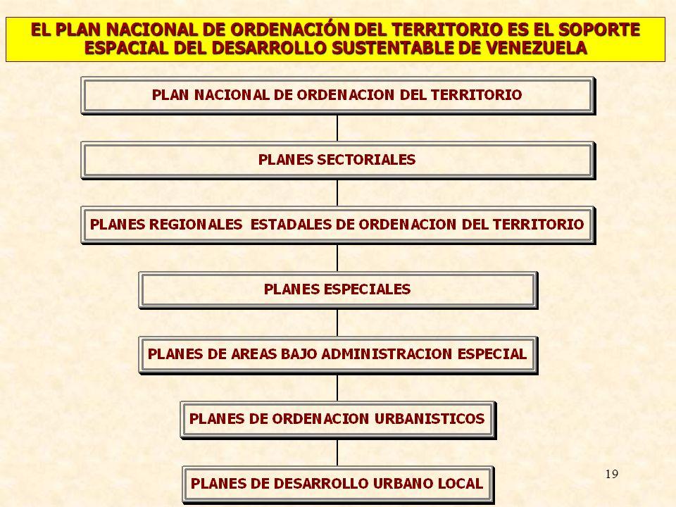 19 EL PLAN NACIONAL DE ORDENACIÓN DEL TERRITORIO ES EL SOPORTE ESPACIAL DEL DESARROLLO SUSTENTABLE DE VENEZUELA
