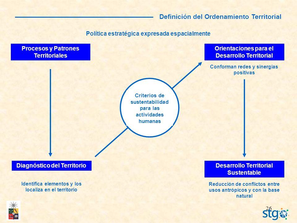 26 Definición del Ordenamiento Territorial Política estratégica expresada espacialmente Procesos y Patrones Territoriales Diagnóstico del Territorio I