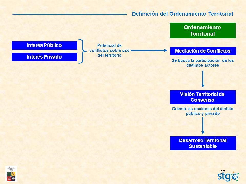 27 Ordenamiento Territorial Interés Público Desarrollo Territorial Sustentable Interés Privado Se busca la participación de los distintos actores Medi