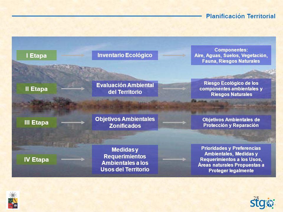 28 Planificación Territorial I Etapa IV Etapa II Etapa III Etapa Inventario Ecológico Evaluación Ambiental del Territorio Objetivos Ambientales Zonifi
