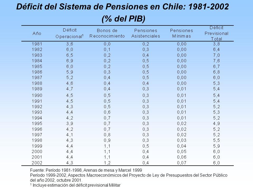 Déficit del Sistema de Pensiones en Chile: 1981-2002 (% del PIB) Fuente: Período 1981-1998, Arenas de mesa y Marcel 1999 Período 1999-2002, Aspectos Macroeconómicos del Proyecto de Ley de Presupuestos del Sector Público del año 2002, octubre 2001.