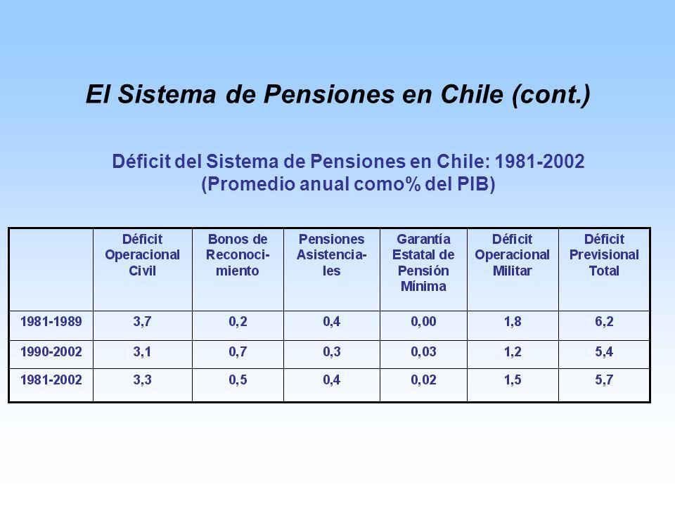 El Sistema de Pensiones en Chile (cont.) Déficit del Sistema de Pensiones en Chile: 1981-2002 (Promedio anual como% del PIB)