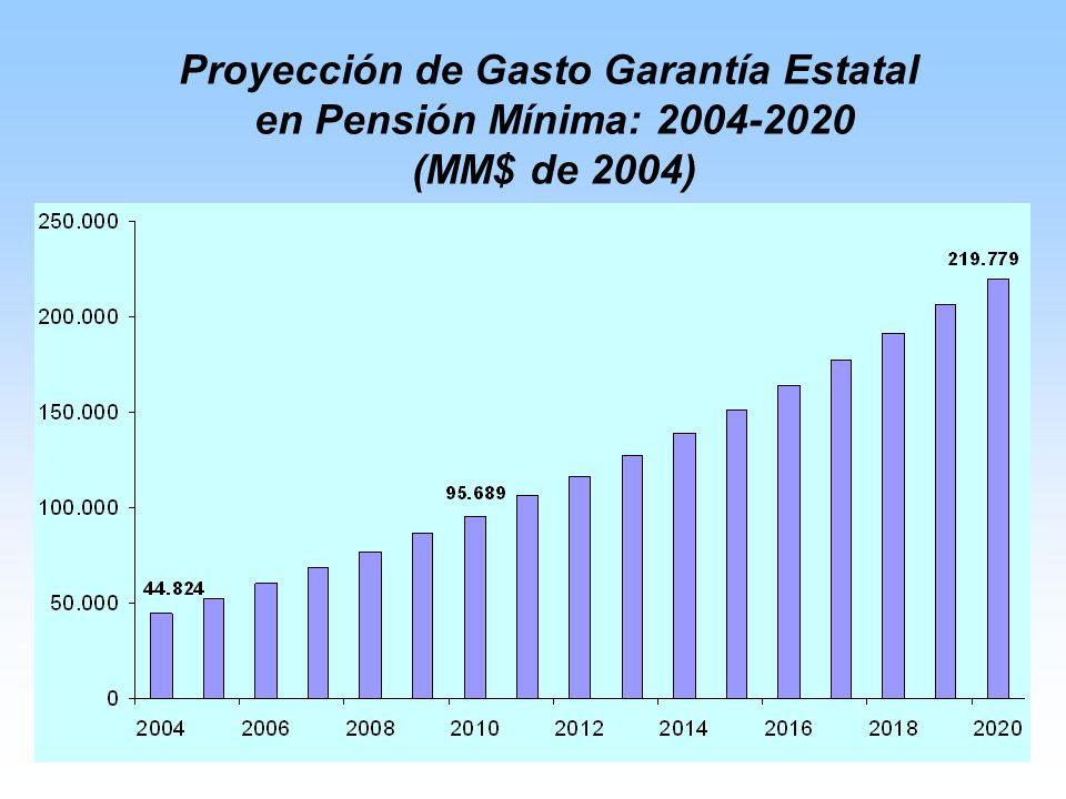 Proyección de Gasto Garantía Estatal en Pensión Mínima: 2004-2020 (MM$ de 2004)